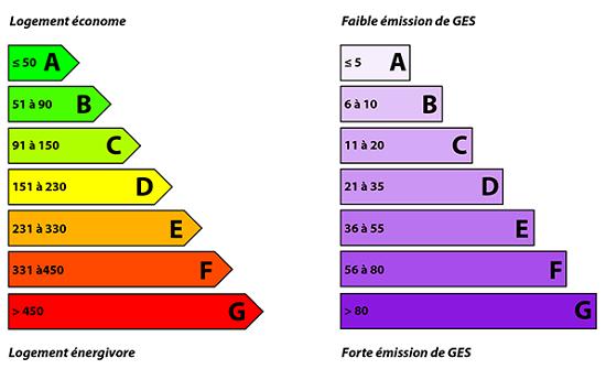 """DPE : étiquettes """"énergie"""" et """"climat"""""""